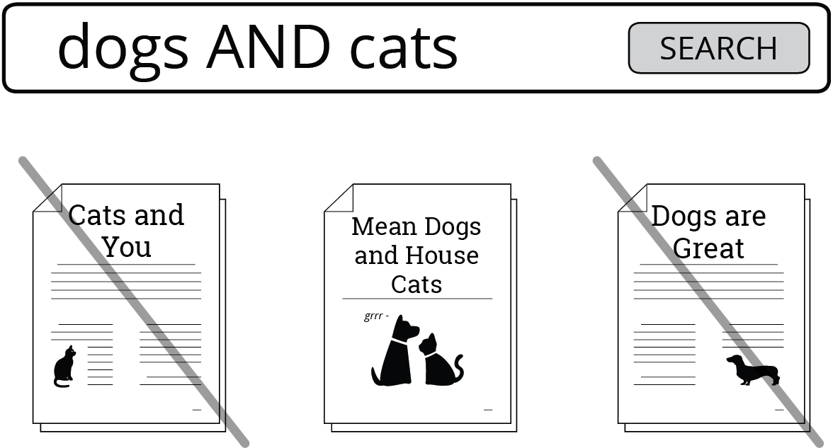 Image capturing a search for dogs and cats. AND dictates results must include both of these terms. So a source not mentioning the term dogs will not be in the search results