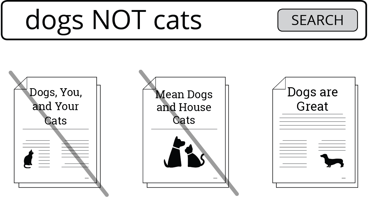 Image capturing a search for dogs NOT cats. NOT dictates results must not include the term following the NOT. So a source mentioning the term cats will not be in the search results