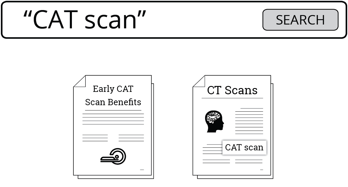 Image capturing a search for CAT scan in quotes. Quotes are used to tie terms together into a phrase. Otherwise a database search will break the terms apart yielding often unwanted results